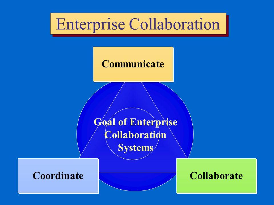Enterprise Collaboration Communicate Collaborate Coordinate Goal of Enterprise Collaboration Systems