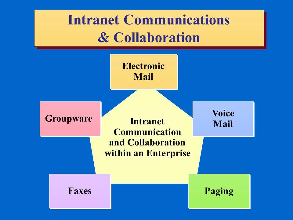 Intranet Communications & Collaboration Groupware Electronic Mail Electronic Mail Voice Mail Voice Mail Paging Faxes Intranet Communication and Collab
