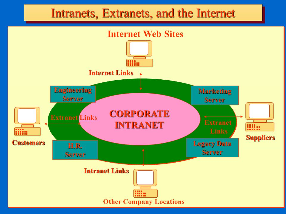 Intranets, Extranets, and the Internet CORPORATEINTRANET EngineeringServer Internet Web Sites Internet Links Customers Extranet Links H.R.Server Other