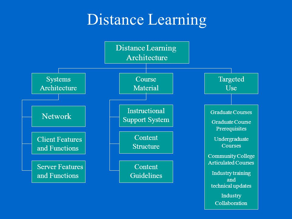 Distance Learning Architecture Network Client Features and Functions Server Features and Functions Systems Architecture Course Material Instructional