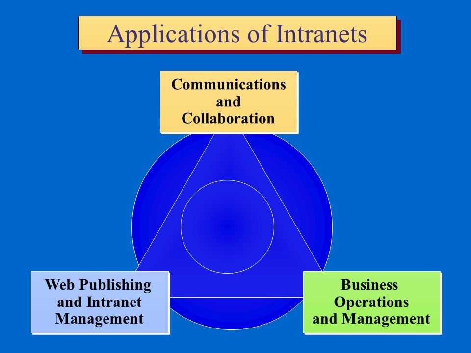Applications of Intranets Communications and Collaboration Communications and Collaboration Business Operations and Management Business Operations and