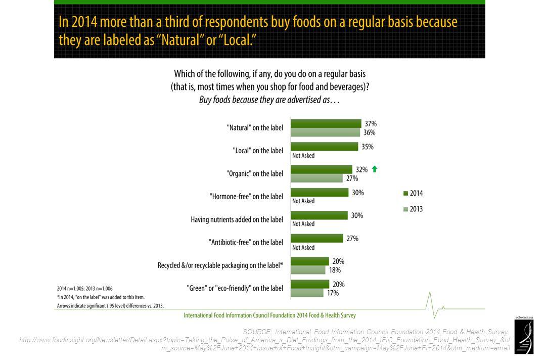 SOURCE: International Food Information Council Foundation 2014 Food & Health Survey.