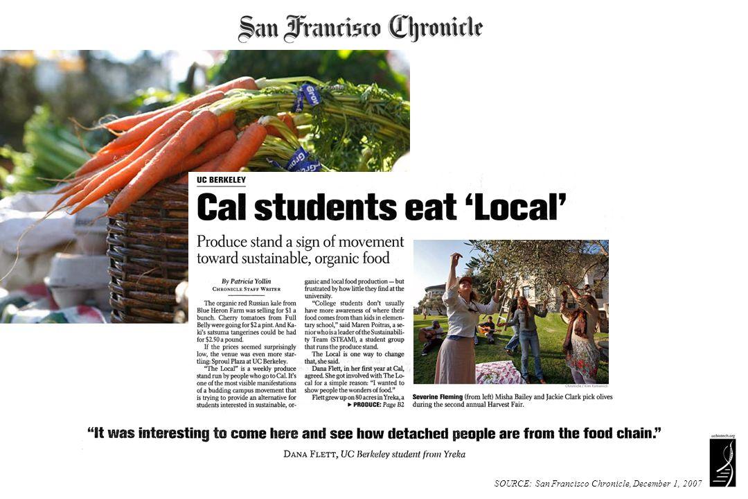 SOURCE: San Francisco Chronicle, December 1, 2007