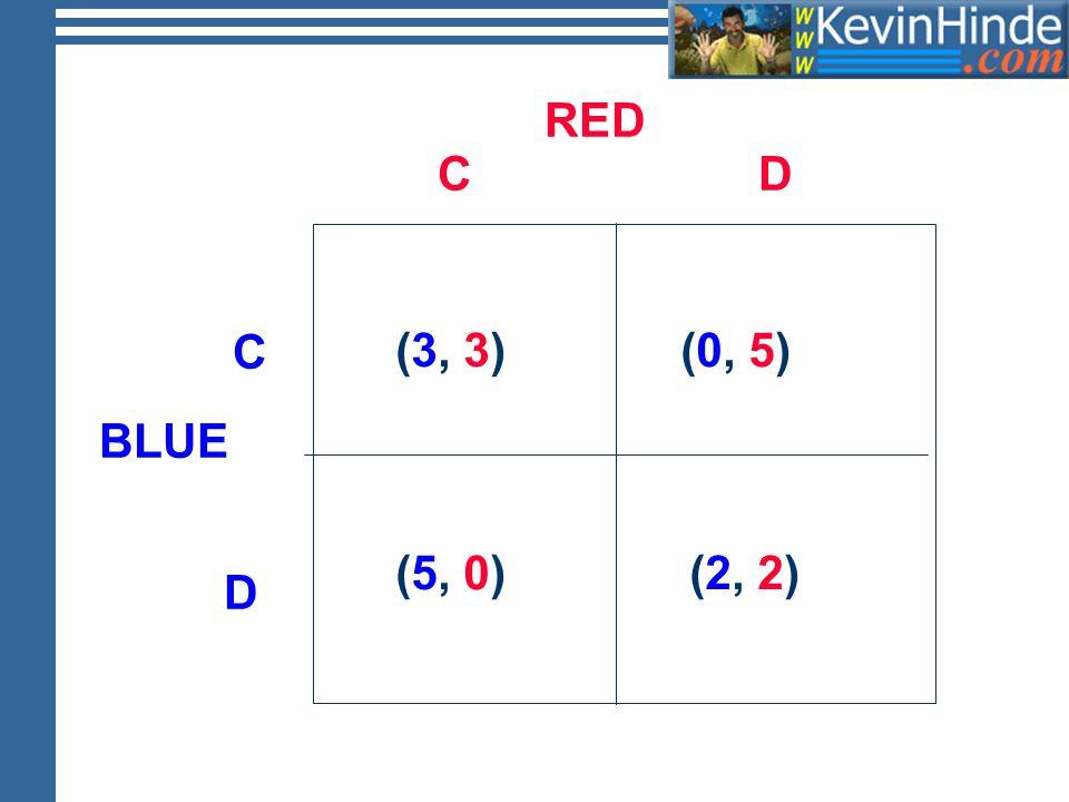 RED BLUE C D DC (3, 3)(3, 3) (5, 0) (0, 5) (2, 2)
