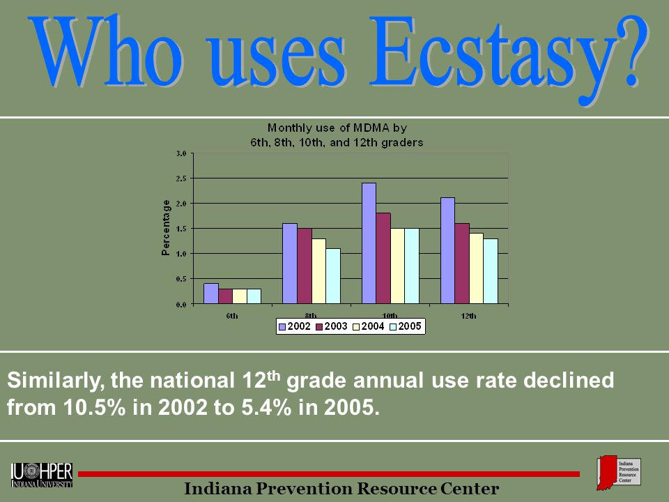 Indiana Prevention Resource Center Similarly, the national 12 th grade annual use rate declined from 10.5% in 2002 to 5.4% in 2005.