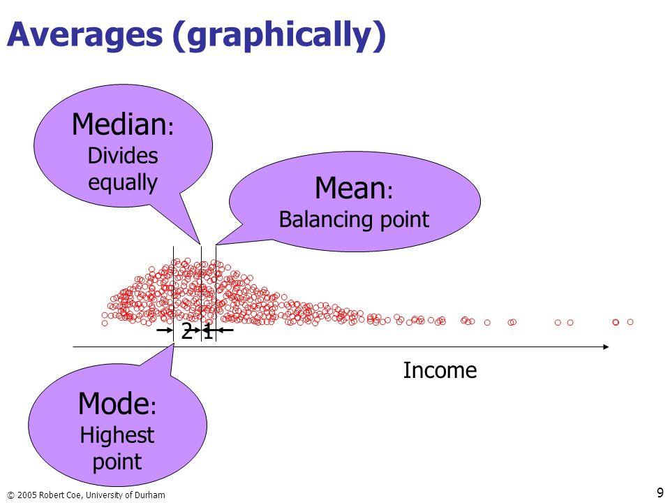 © 2005 Robert Coe, University of Durham 10 Exercise 1. On each plot, show: Mean Median