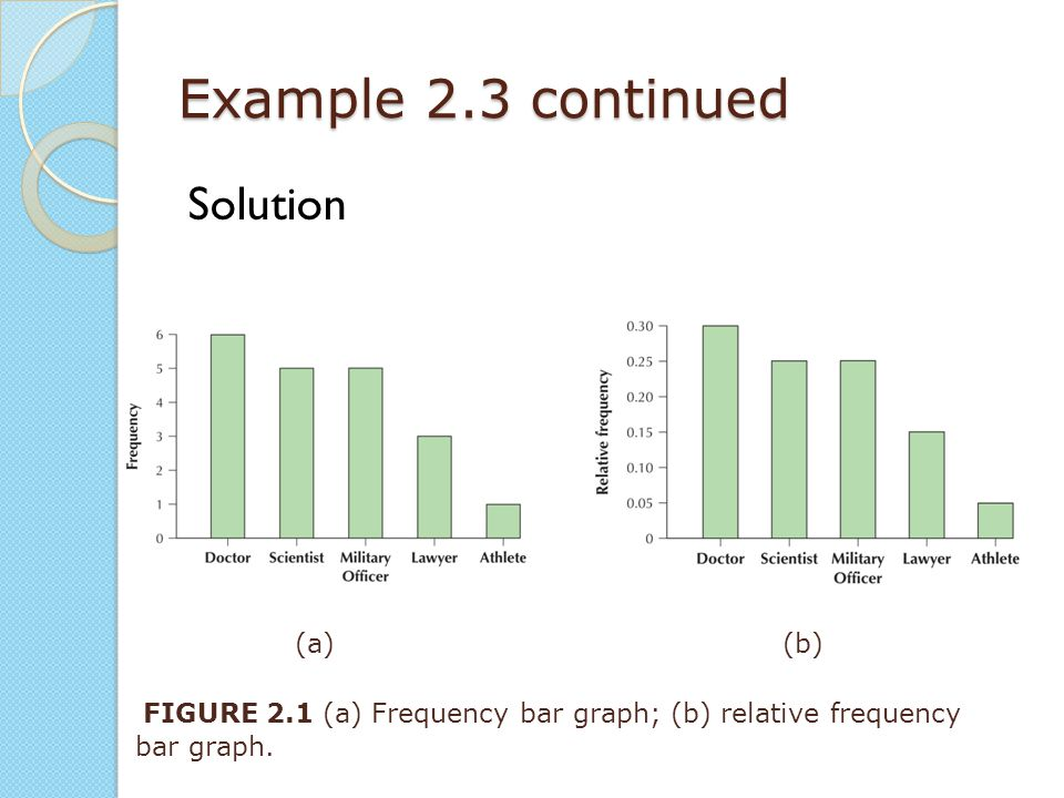 Example 2.3 continued Solution FIGURE 2.1 (a) Frequency bar graph; (b) relative frequency bar graph. (a)(b)