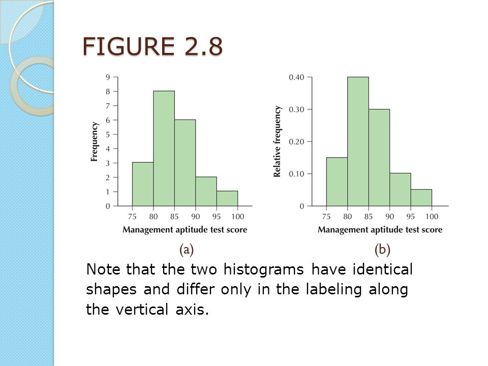 FIGURE 2.8 (a) (b) Note that the two histograms have identical shapes and differ only in the labeling along the vertical axis.