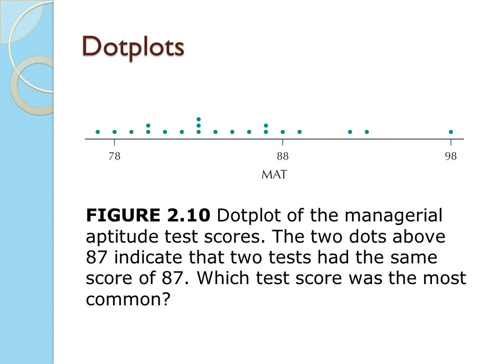 Dotplots FIGURE 2.10 Dotplot of the managerial aptitude test scores. The two dots above 87 indicate that two tests had the same score of 87. Which tes