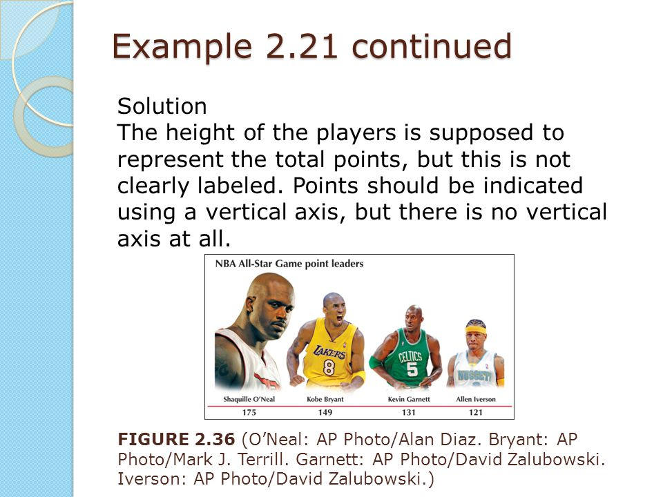 Example 2.21 continued Solution The height of the players is supposed to represent the total points, but this is not clearly labeled. Points should be