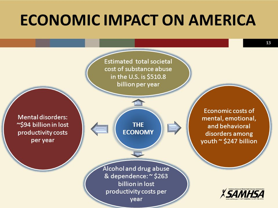 ECONOMIC IMPACT ON AMERICA THE ECONOMY Estimated total societal cost of substance abuse in the U.S.