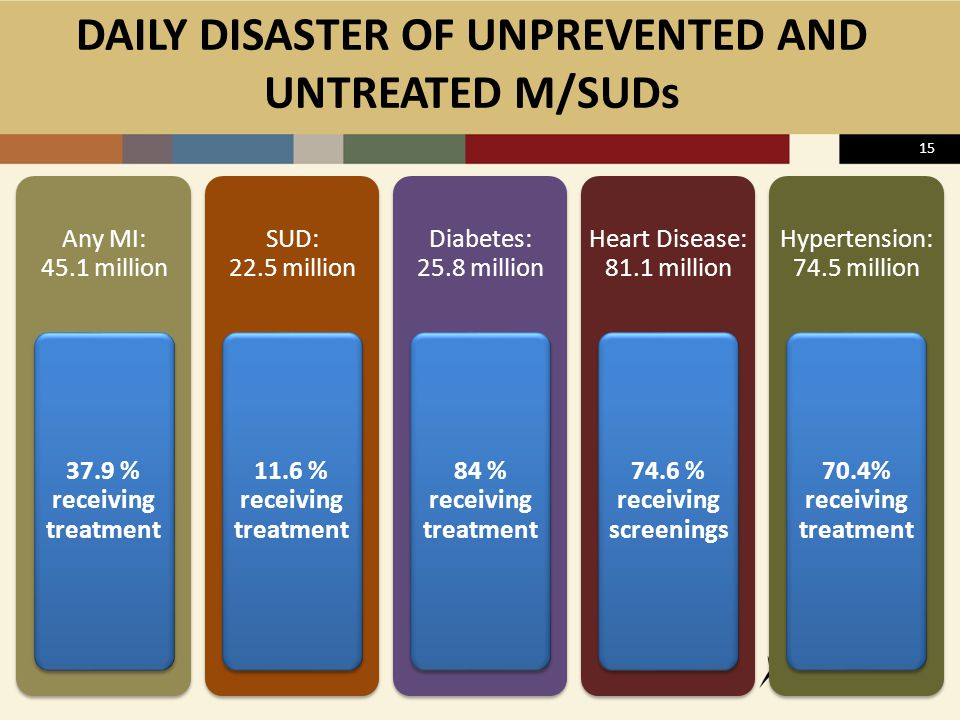 DAILY DISASTER OF UNPREVENTED AND UNTREATED M/SUDs Any MI: 45.1 million 37.9 % receiving treatment SUD: 22.5 million 11.6 % receiving treatment Diabetes: 25.8 million 84 % receiving treatment Heart Disease: 81.1 million 74.6 % receiving screenings Hypertension: 74.5 million 70.4% receiving treatment 15