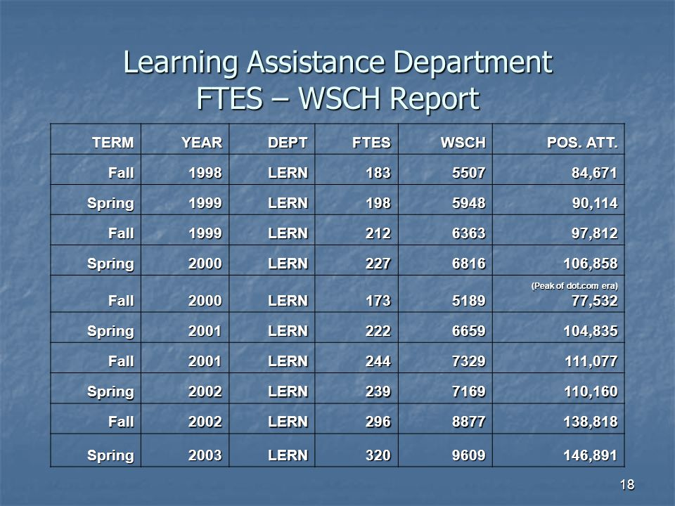 18 Learning Assistance Department FTES – WSCH Report TERMYEARDEPTFTESWSCH POS.