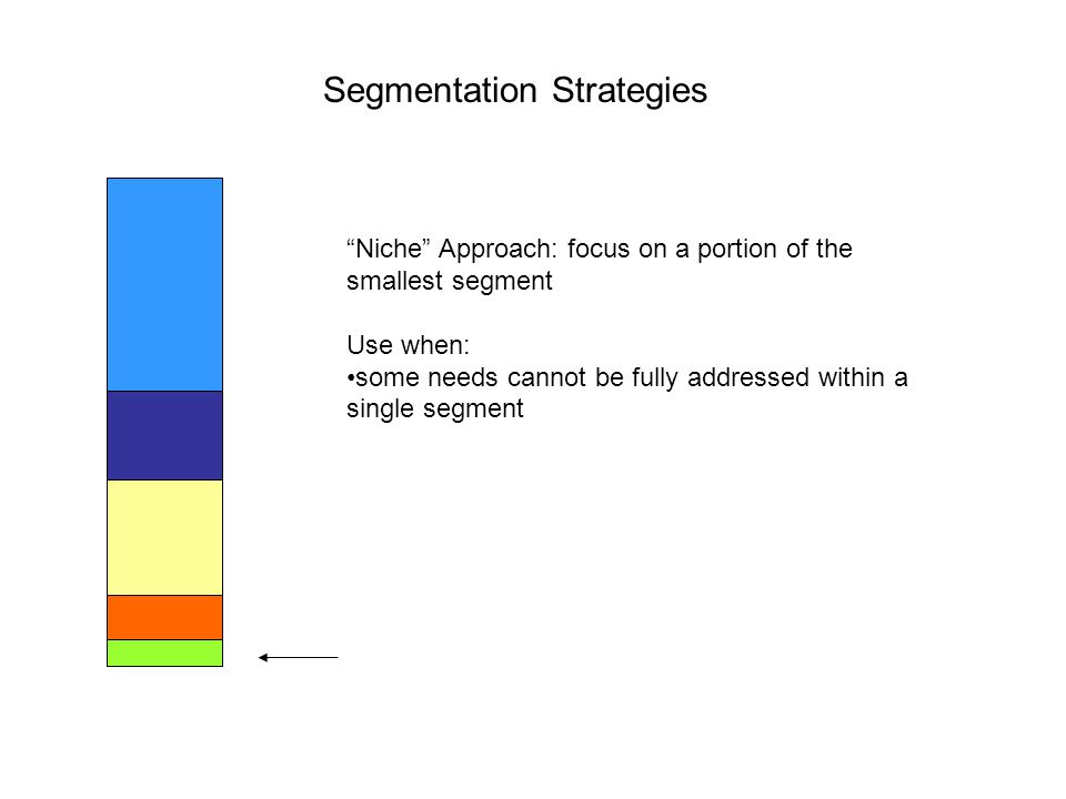 """Segmentation Strategies """"Niche"""" Approach: focus on a portion of the smallest segment Use when: some needs cannot be fully addressed within a single se"""