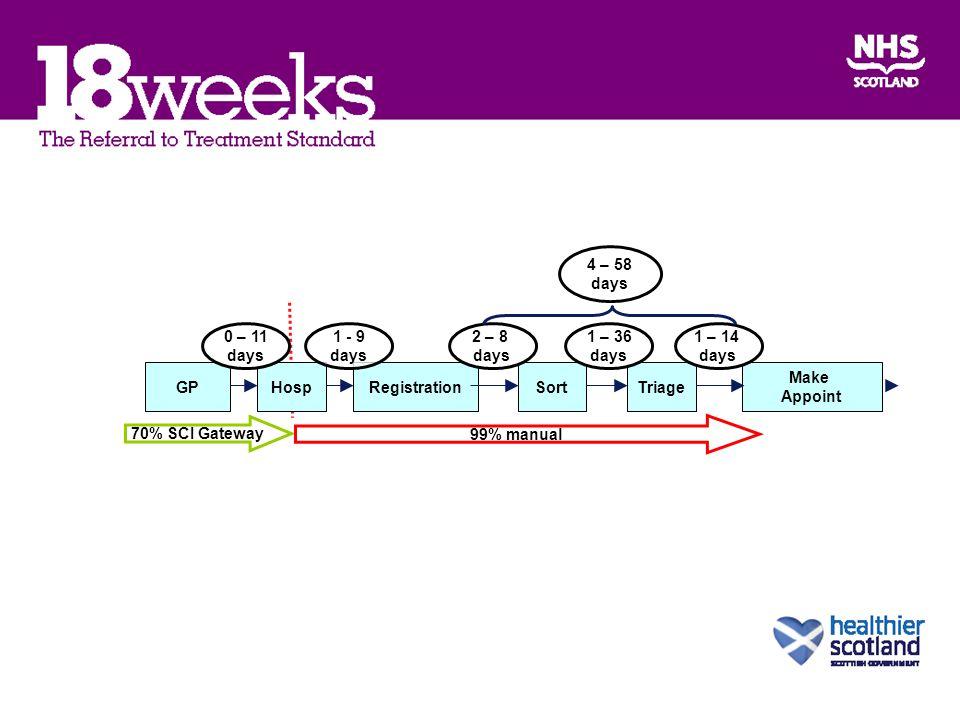 GPHospRegistrationSortTriage Make Appoint 0 – 11 days 1 - 9 days 2 – 8 days 1 – 36 days 1 – 14 days 4 – 58 days 70% SCI Gateway 99% manual