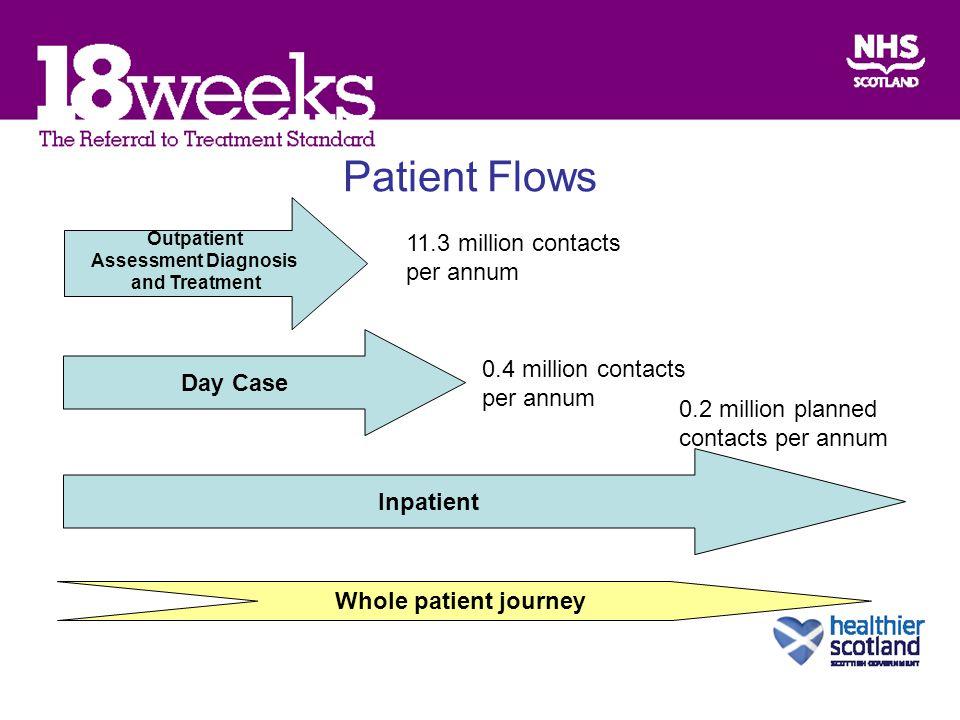 Patient Flows Outpatient Assessment Diagnosis and Treatment Day Case Inpatient Whole patient journey 11.3 million contacts per annum 0.4 million contacts per annum 0.2 million planned contacts per annum
