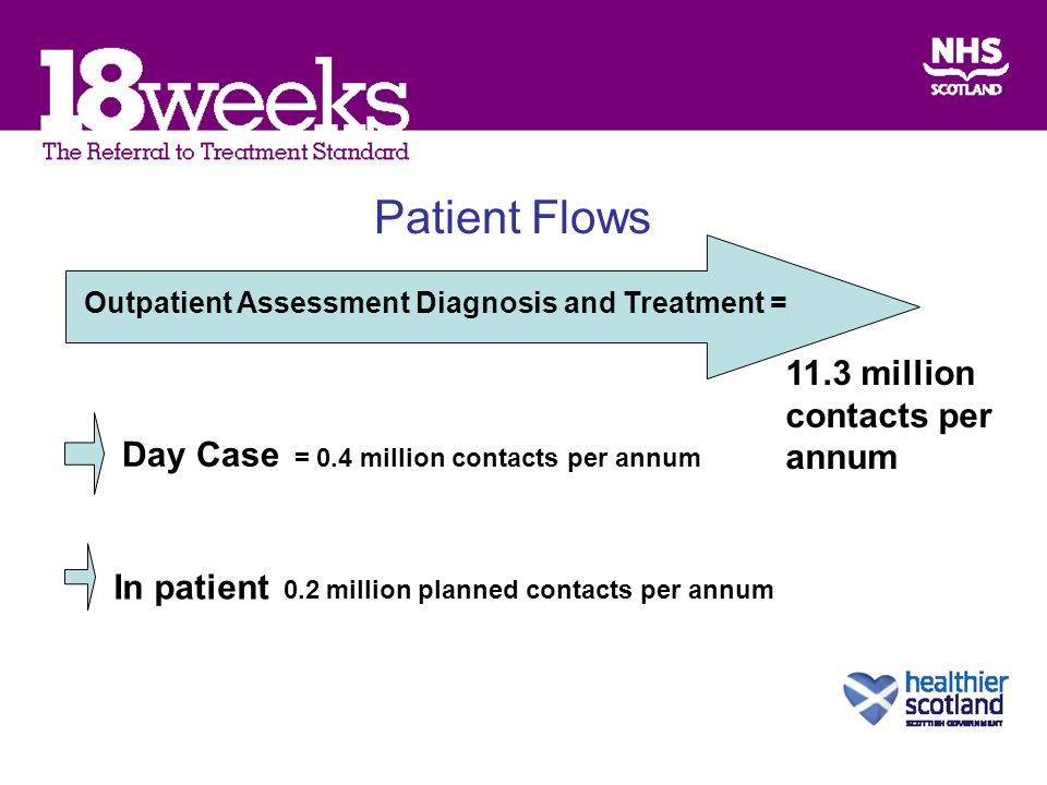 Patient Flows Outpatient Assessment Diagnosis and Treatment = 11.3 million contacts per annum Day Case = 0.4 million contacts per annum In patient 0.2 million planned contacts per annum
