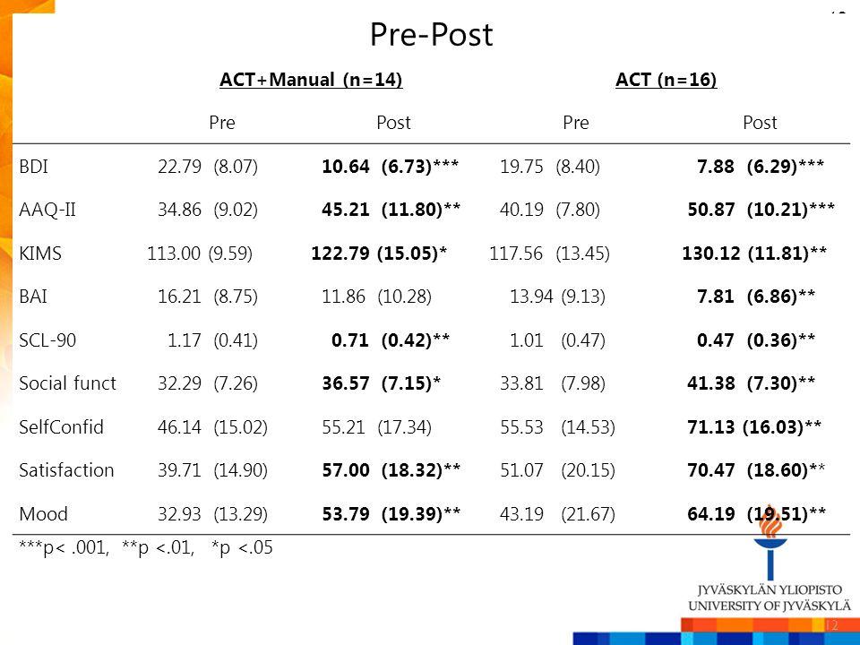 12 Pre-Post ACT+Manual (n=14)ACT (n=16) PrePostPrePost BDI 22.79 (8.07) 10.64 (6.73)*** 19.75 (8.40) 7.88 (6.29)*** AAQ-II 34.86 (9.02) 45.21 (11.80)*