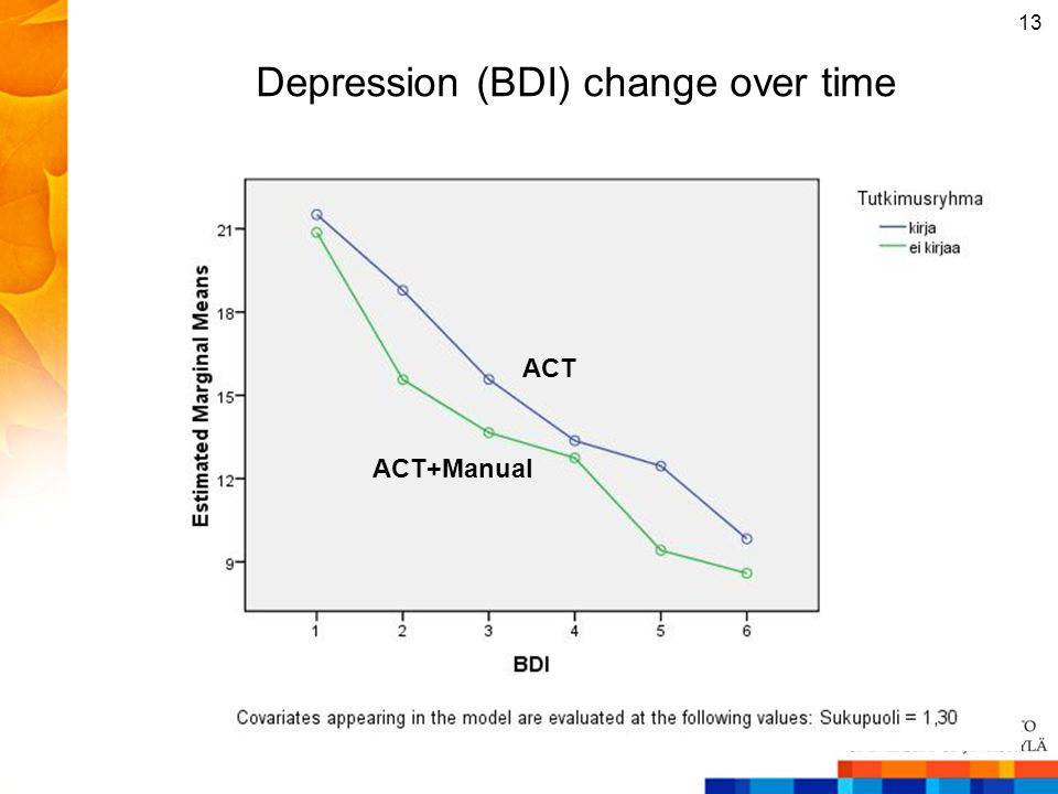 Depression (BDI) change over time 13 ACT ACT+Manual