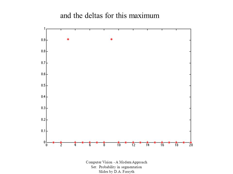 Computer Vision - A Modern Approach Set: Probability in segmentation Slides by D.A. Forsyth and the deltas for this maximum