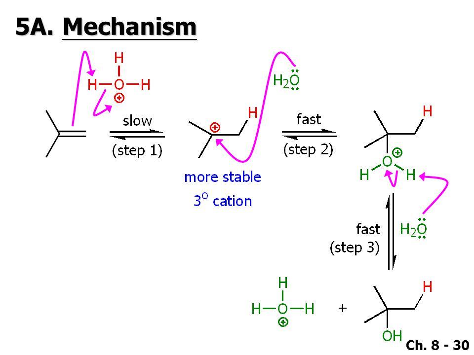 Ch. 8 - 30 5A.Mechanism