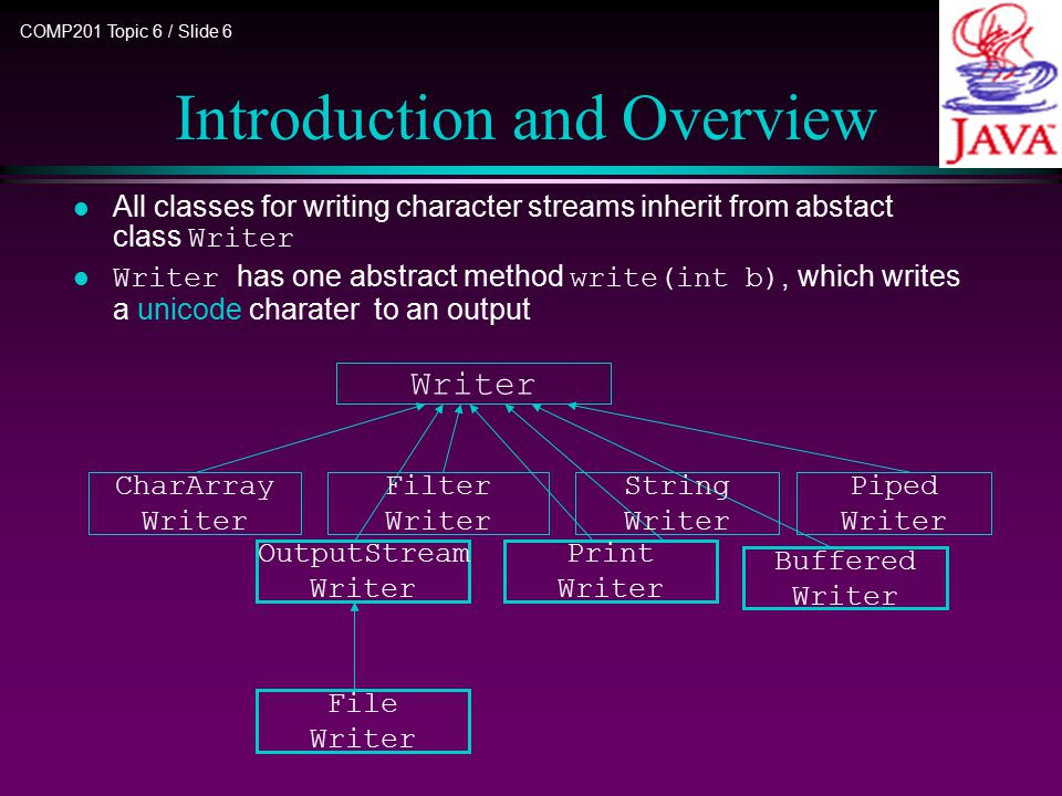 COMP201 Topic 6 / Slide 6 Introduction and Overview All classes for writing character streams inherit from abstact class Writer Writer has one abstract method write(int b), which writes a unicode charater to an output Writer Print Writer File Writer Buffered Writer OutputStream Writer Piped Writer Filter Writer CharArray Writer String Writer