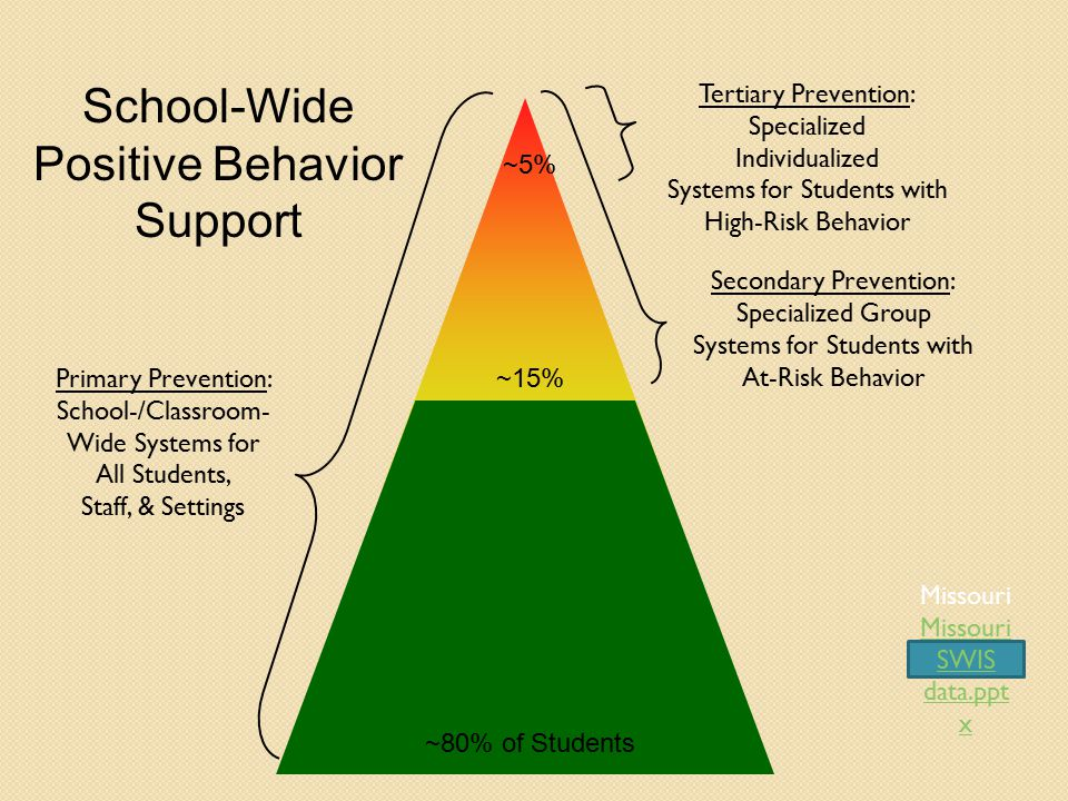 Tertiary Prevention: Specialized Individualized Systems for Students with High-Risk Behavior Secondary Prevention: Specialized Group Systems for Students with At-Risk Behavior Primary Prevention: School-/Classroom- Wide Systems for All Students, Staff, & Settings ~80% of Students ~15% ~5% School-Wide Positive Behavior Support Missouri Missouri SWIS data.ppt x Missouri SWIS data.ppt x