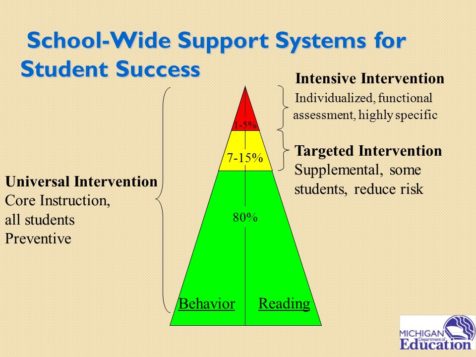 School-Wide Support Systems for Student Success School-Wide Support Systems for Student Success Reading Behavior Universal Intervention Core Instruction, all students Preventive Targeted Intervention Supplemental, some students, reduce risk Intensive Intervention Individualized, functional assessment, highly specific 80% 7-15% 1-5%