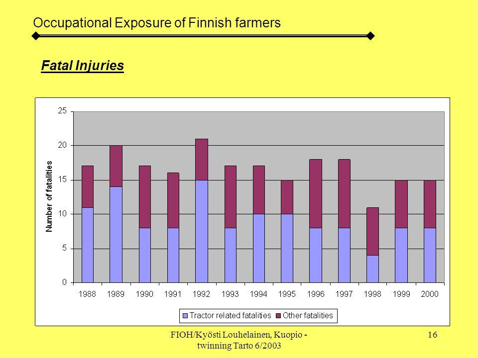 FIOH/Kyösti Louhelainen, Kuopio - twinning Tarto 6/2003 16 Occupational Exposure of Finnish farmers Fatal Injuries