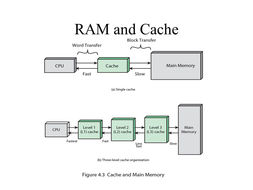 RAM and Cache