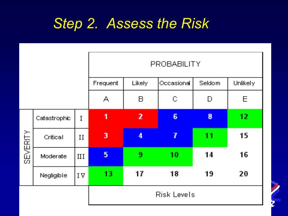 Step 2. Assess the Risk
