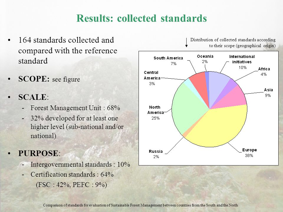 Results: collected standards 164 standards collected and compared with the reference standard SCOPE: see figure SCALE: ­Forest Management Unit : 68% ­
