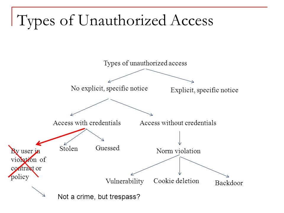 Types of Unauthorized Access Access with credentials Guessed Access without credentials No explicit, specific notice Stolen Explicit, specific notice Types of unauthorized access Vulnerability Cookie deletion Norm violation Backdoor By user in violation of contract or policy Not a crime, but trespass