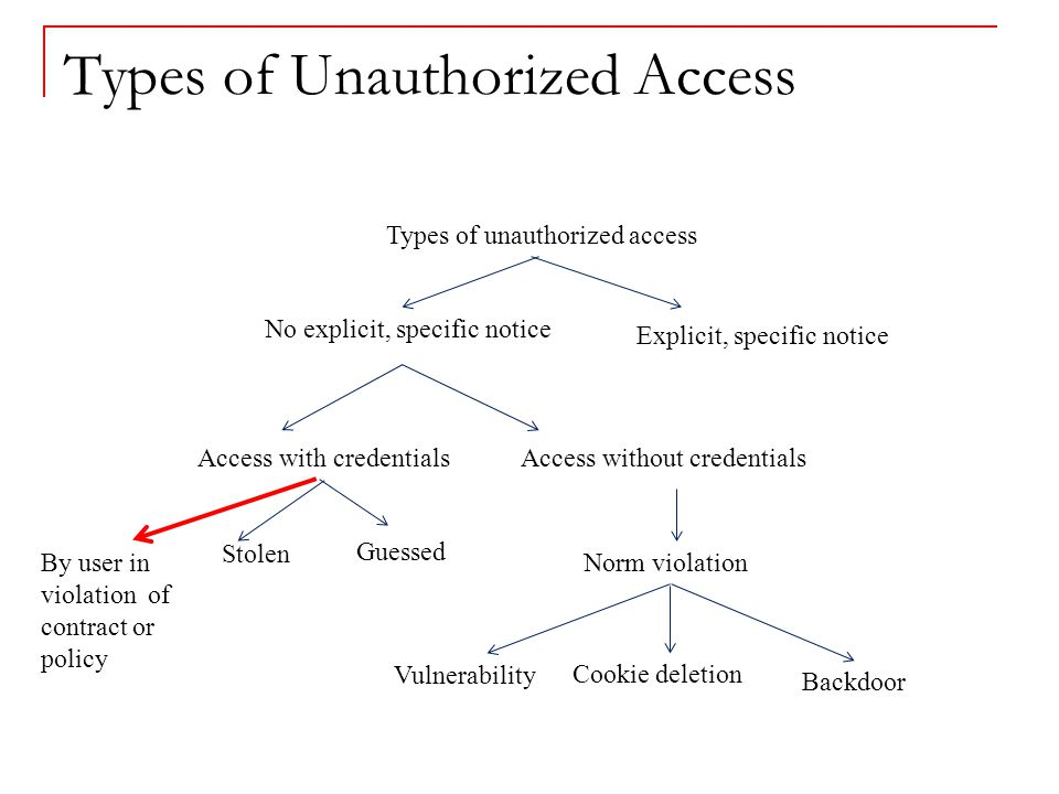 Types of Unauthorized Access Access with credentials Guessed Access without credentials No explicit, specific notice Stolen Explicit, specific notice Types of unauthorized access Vulnerability Cookie deletion Norm violation Backdoor By user in violation of contract or policy