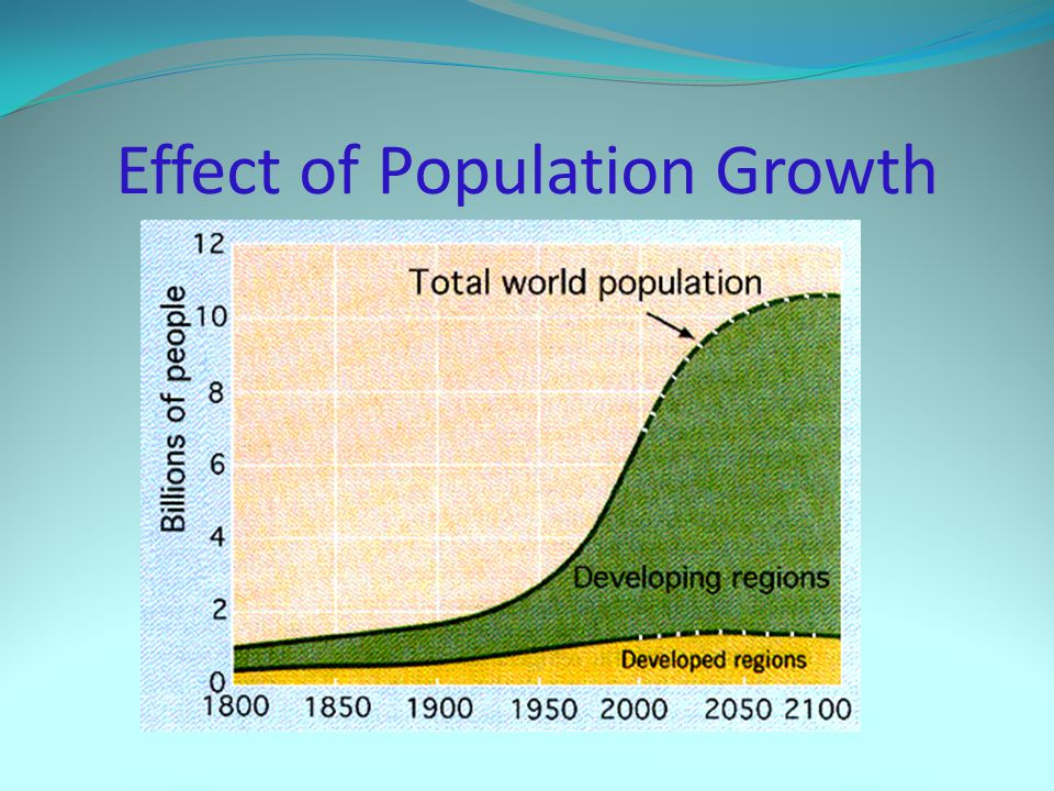 Effect of Population Growth