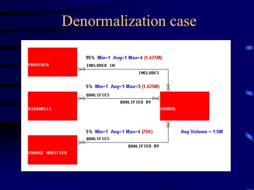 Denormalization case