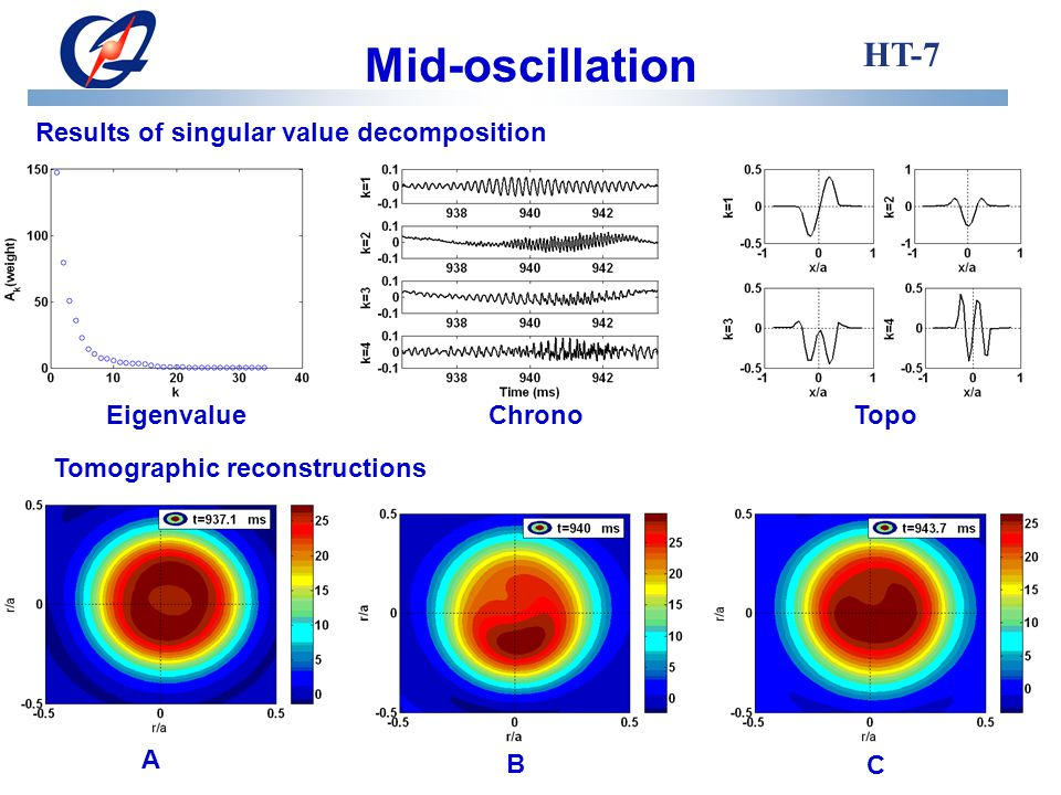Mid-oscillation HT-7 Results of singular value decomposition EigenvalueChronoTopo Tomographic reconstructions A B C