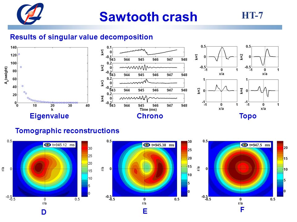 Sawtooth crash HT-7 Results of singular value decomposition EigenvalueChronoTopo Tomographic reconstructions D E F