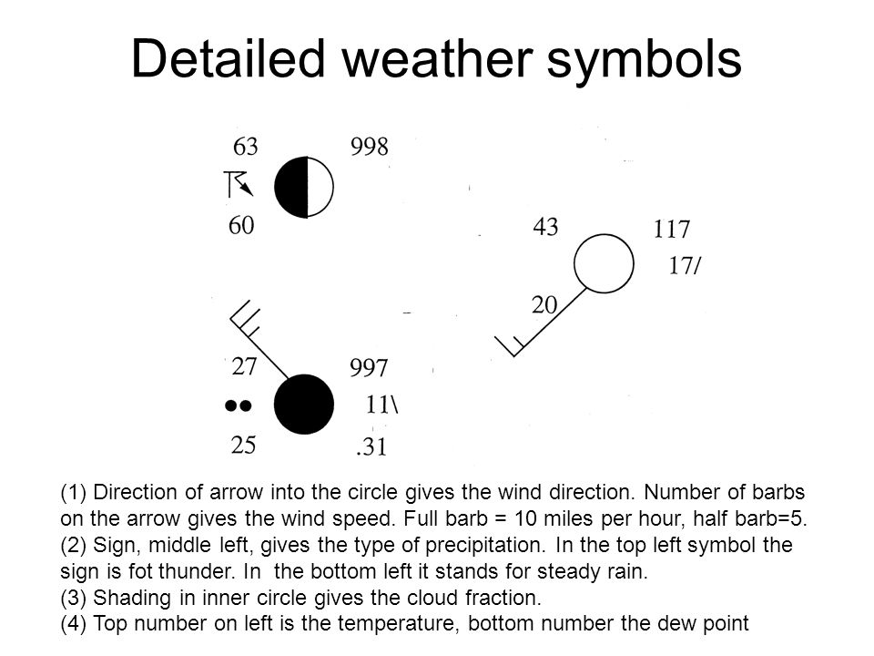 Detailed weather symbols (1) Direction of arrow into the circle gives the wind direction.