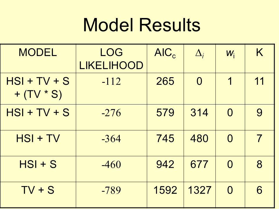 Model Results MODELLOG LIKELIHOOD AIC c ∆i∆i wiwi K HSI + TV + S + (TV * S) -112 2650111 HSI + TV + S -276 57931409 HSI + TV -364 74548007 HSI + S -460 94267708 TV + S -789 1592132706