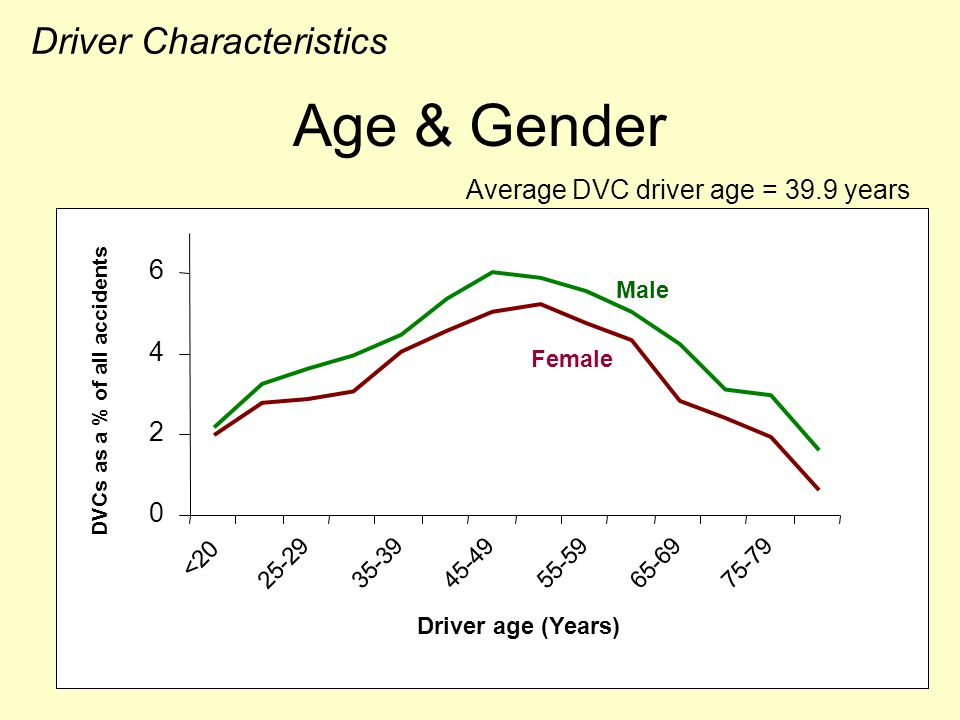 Age & Gender 0 2 4 6 <20 25-29 35-39 45-49 55-5965-6975-79 Driver age (Years) DVCs as a % of all accidents Male Female Driver Characteristics Average DVC driver age = 39.9 years