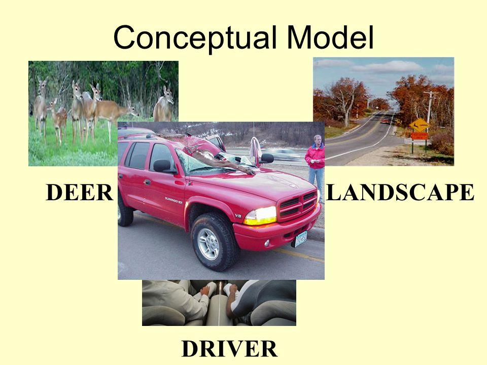 Conceptual Model DEER + LANDSCAPE DRIVER