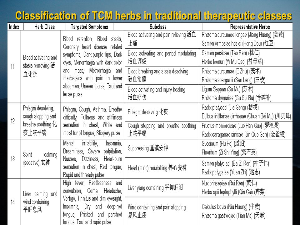 Classification of TCM herbs in traditional therapeutic classes