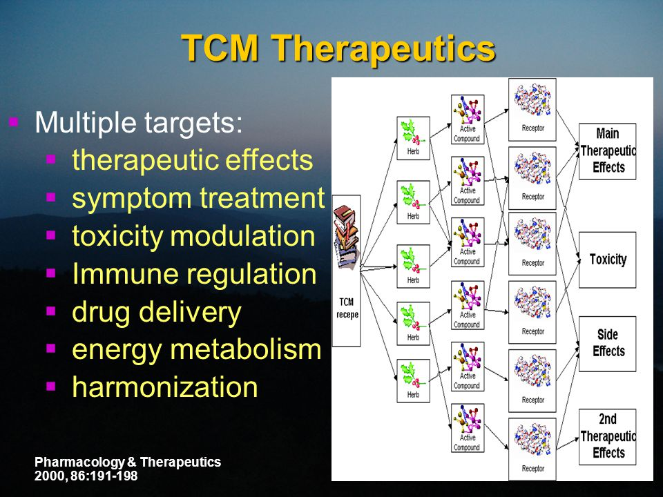 TCM Therapeutics  Multiple targets:  therapeutic effects  symptom treatment  toxicity modulation  Immune regulation  drug delivery  energy metabolism  harmonization Pharmacology & Therapeutics 2000, 86:191-198