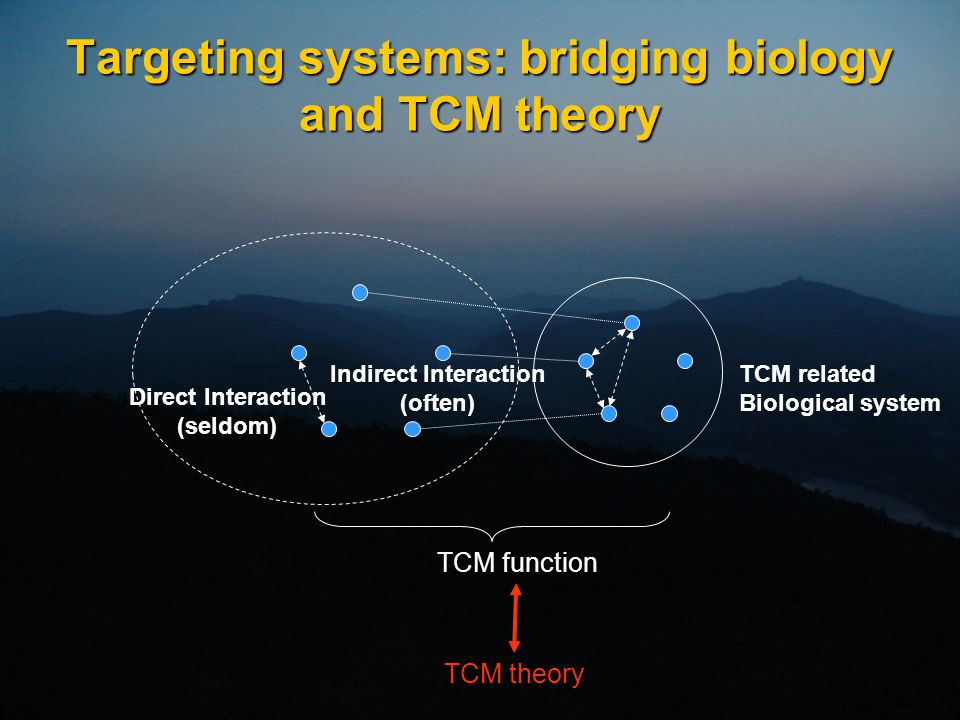Targeting systems: bridging biology and TCM theory Direct Interaction (seldom) Indirect Interaction (often) TCM related Biological system TCM function TCM theory