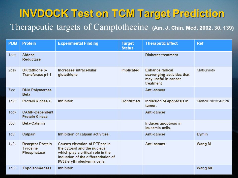 INVDOCK Test on TCM Target Prediction INVDOCK Test on TCM Target Prediction Therapeutic targets of Camptothecine (Am.