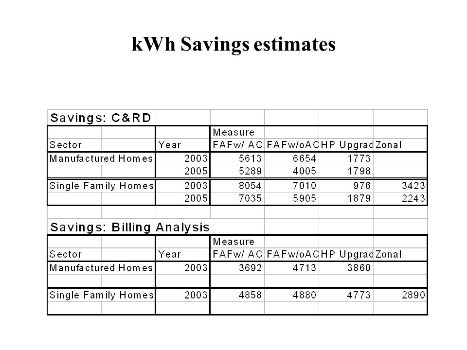 kWh Savings estimates