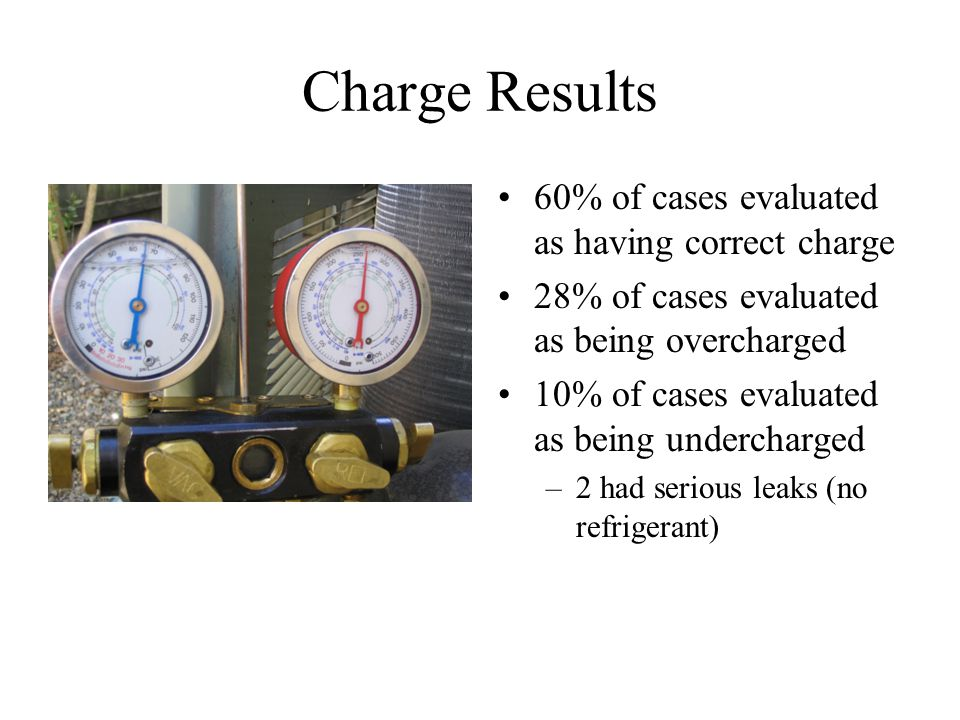 Charge Results 60% of cases evaluated as having correct charge 28% of cases evaluated as being overcharged 10% of cases evaluated as being undercharged –2 had serious leaks (no refrigerant)