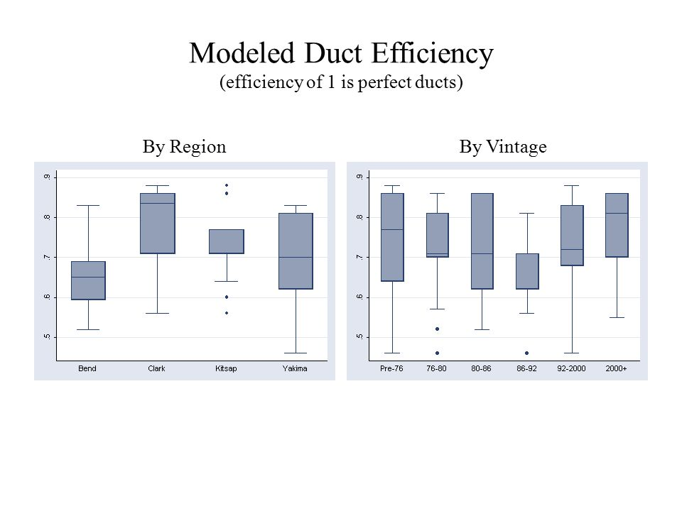 Modeled Duct Efficiency (efficiency of 1 is perfect ducts) By RegionBy Vintage