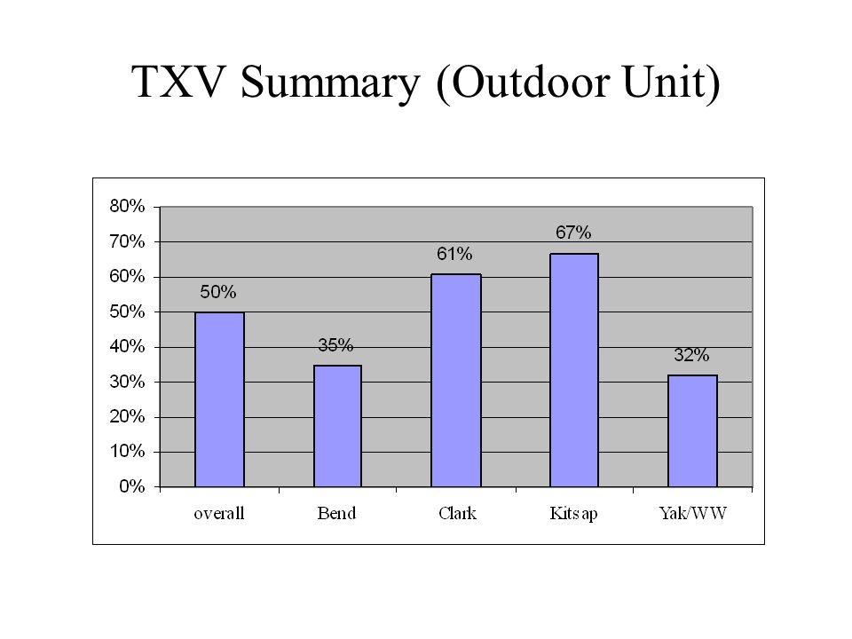 TXV Summary (Outdoor Unit)
